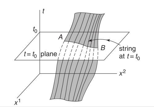 La teoría de cuerdas para cuñaos – 1 | Cuentos Cuánticos