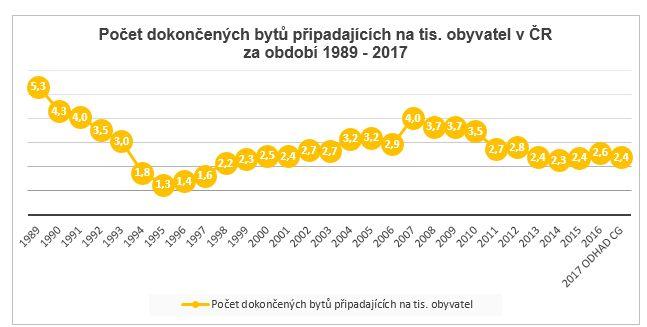 Dokončené byty v letech 1989 - 2017