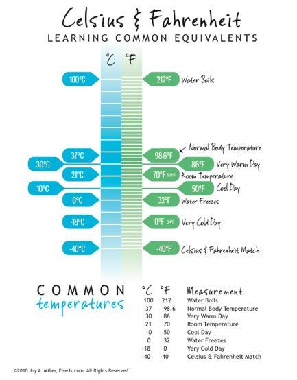 Celsius & Fahrenheit Conversion Chart (free download and printable)