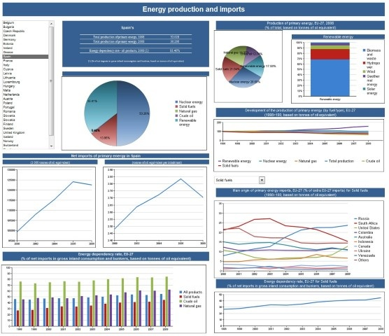 13 best spreadsheets images on Pinterest Statistics, Dashboards - excel dashboard template