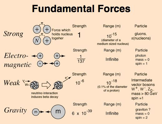 Relative nature of forces