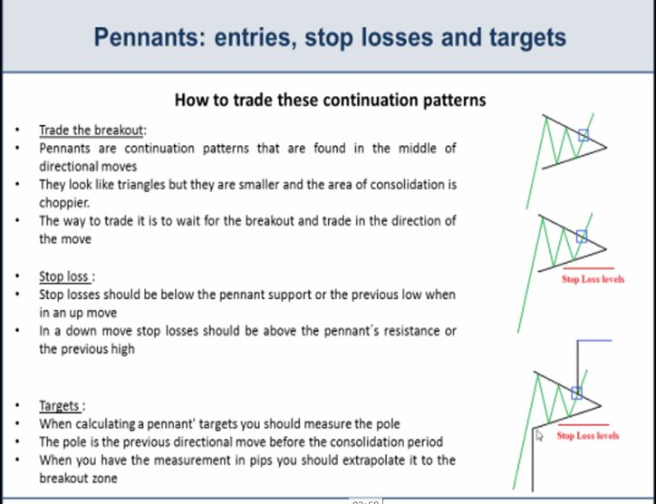 Bearish and Bullish Pennants