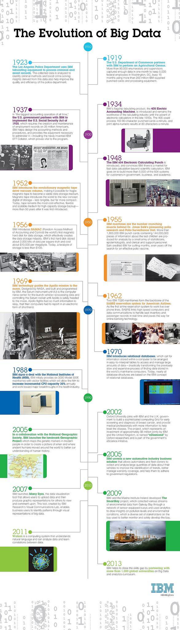 Evolution Of Big Data Infograp