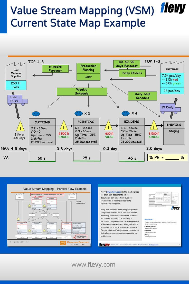 Value Stream Mapping Vsm Current State Map Example Value Stream Mapping Business Strategy Management Process Map