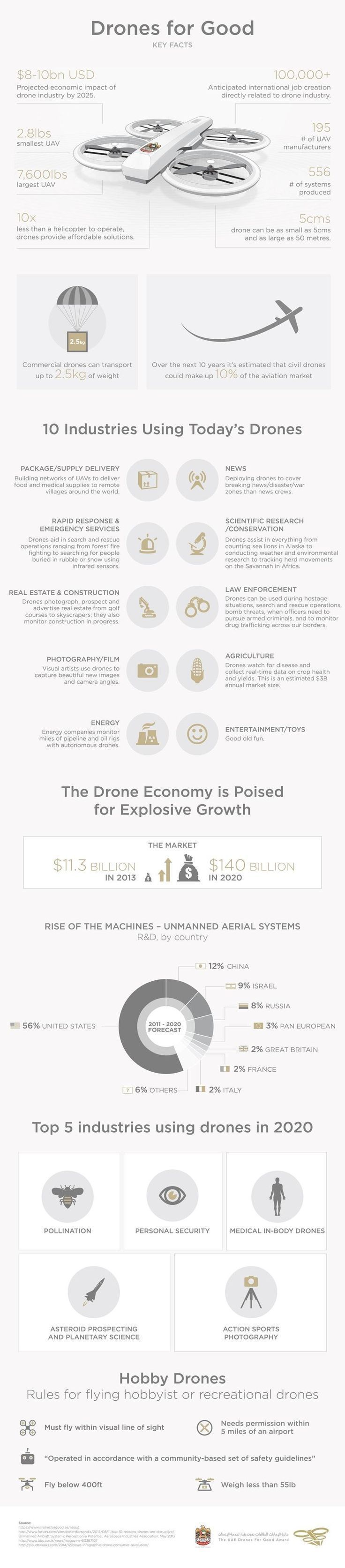 Drones for Good (Infographic) #dronetraining