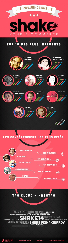 Salon de l'ecommerce #SHAKE14 à Marseille (juin 2014) #TeamSocialMedia #livetweet