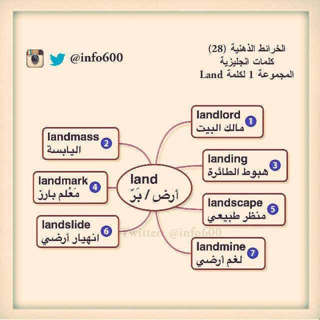 مانشستر Sultan On Twitter Learn English Vocabulary Learn English Words English Words