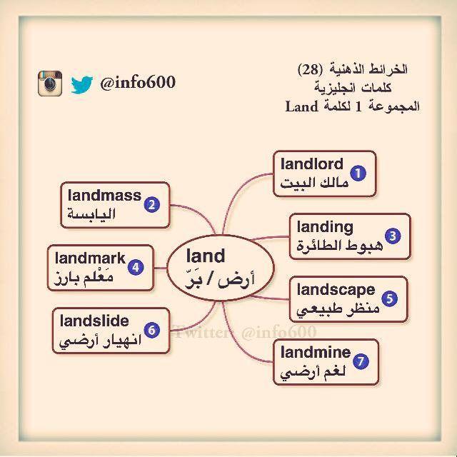 مانشستر Sultan On Twitter Learn English Words Learn English Vocabulary English Words