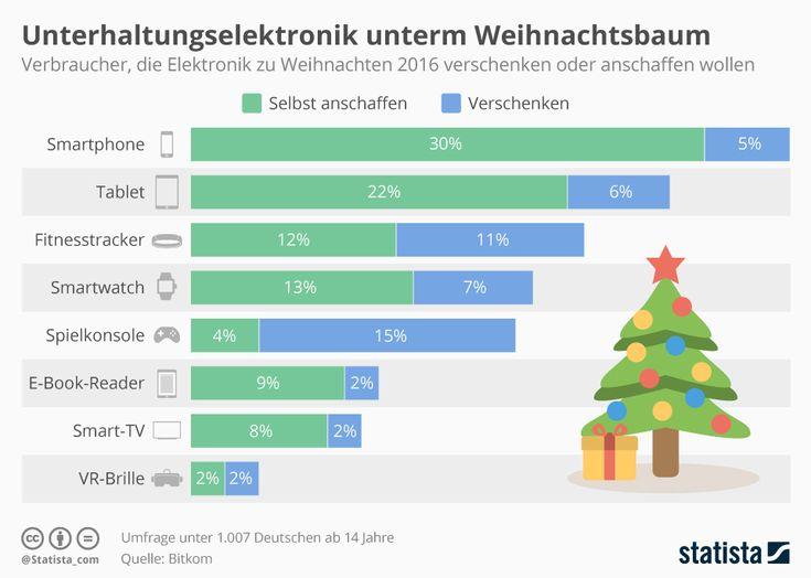 Infografik: Unterhaltungselektronik unterm Weihnachtsbaum | Statista
