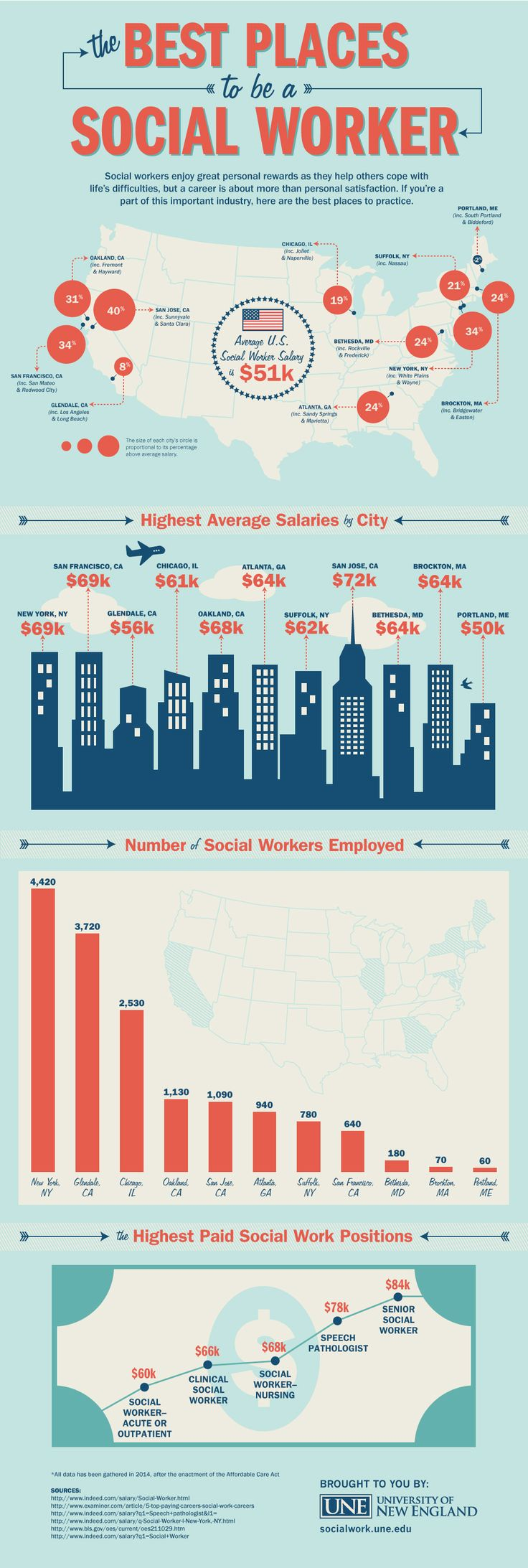 The Best Places to be a Social Worker #infographic #SocialWork #Career
