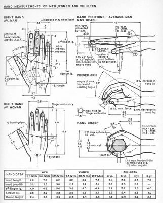 From The Measure of Man; Human Factors in Design (1960) by Henry Dreyfuss. Dreyfuss can be understood as an antecessor of user–centred design, his practice predicated by the fitting of products to human scale.(Nencini,2011)