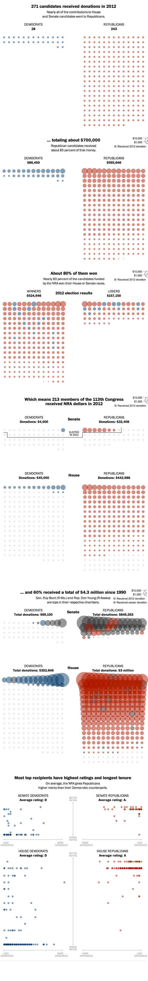 NRA lobbying influence on Congress infographic