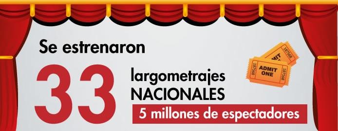 Se estrenaron 33 largometrajes Nacionales, con una asistencia de 5 millones de espectadores.