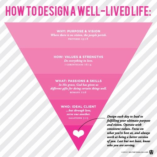 How to Design a Well-Lived Life by Whitney English.  Words to live by!