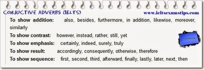 conjunctive adverbs for IELTS writing and speaking