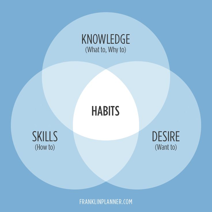 We shape our habits; then our habits shape us.