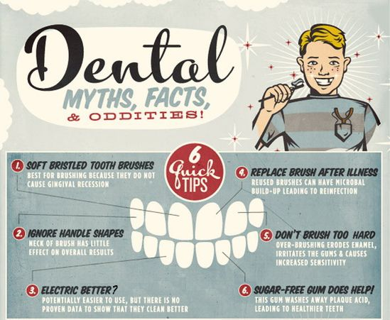 dental facts