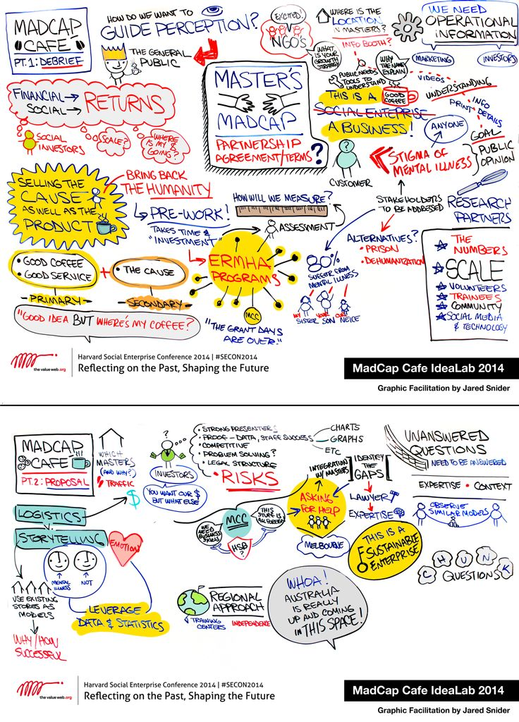 SECON 2014 IdeaLab: MadCap Cafe MadCap Cafés are proving every day that people who are recovering from a mental illness or who have a psychiatric or other disability can do great work and at the same time build the knowledge and experience that employers want. http://www.madcapcafe.org Graphic Facilitation by Jared Snider (his second time scribing!) #SECON2014