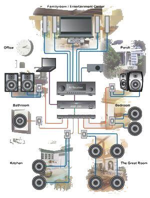 bb25a61b7b0cdbdcea1de2bb46d33699 whole home audio audio room 80 best smart home images on pinterest smart house, arduino Pioneer Car Stereo Wiring Diagram at gsmx.co