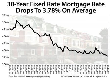 mortgage rates 15 year trend