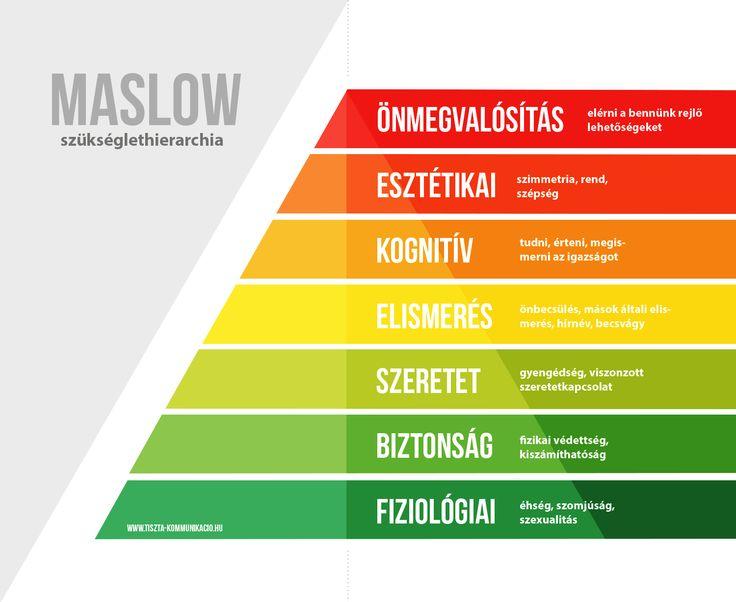 Maslow szükséglethierarchia