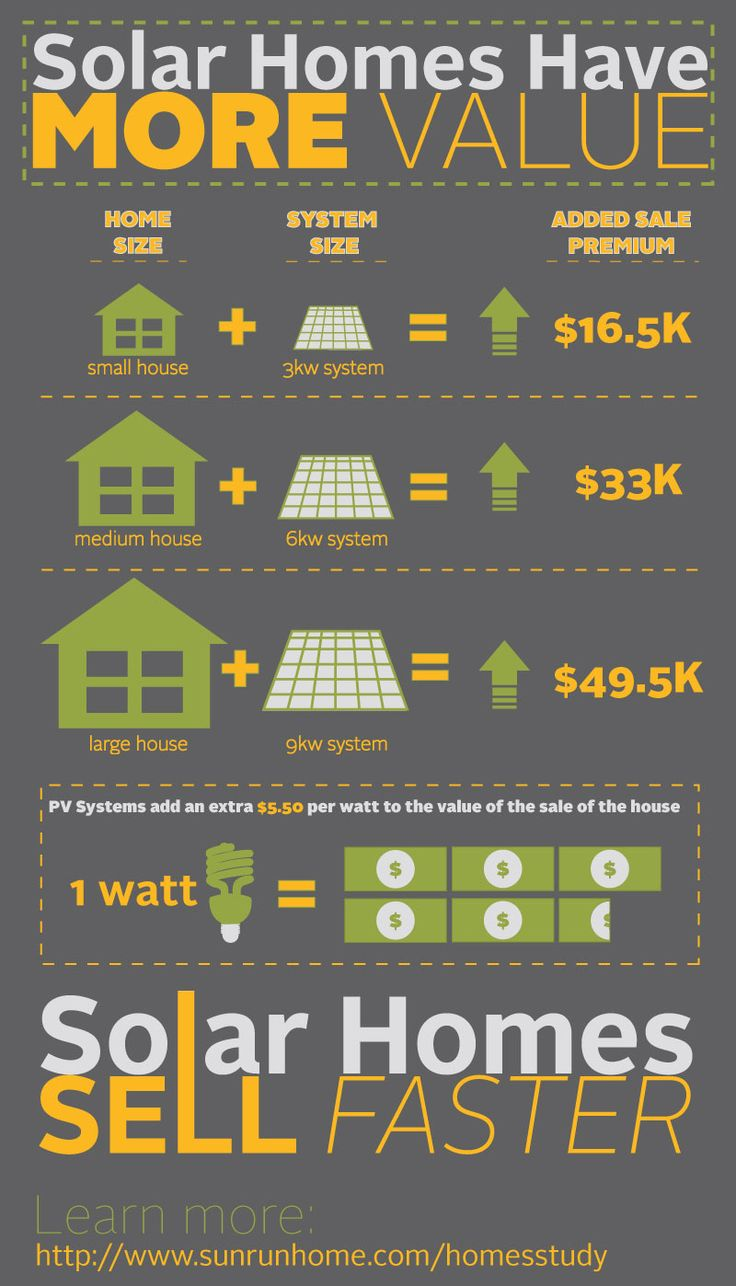 #Infographic On #solar Homes Having More Value. #solarpower #solarenergy