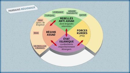 Comprendre la situation en Syrie en 5 minutes