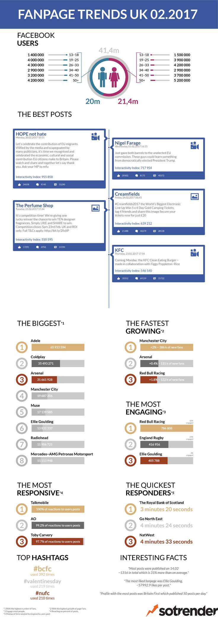 UK's Facebook in February 2017 - check FREE report: https://www.sotrender.com/blog/2017/03/fanpage-trends-uk-february-2017/  #socialmedia #facebook #trends