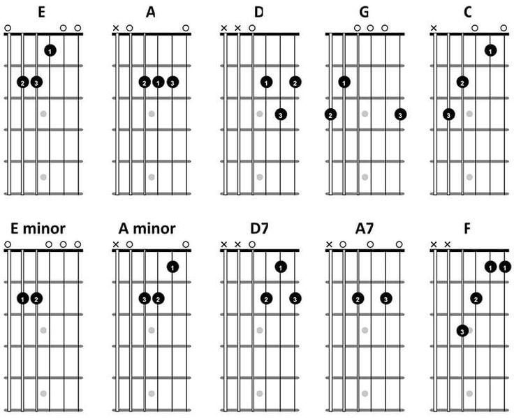 Best 25+ Beginner guitar chords ideas on Pinterest