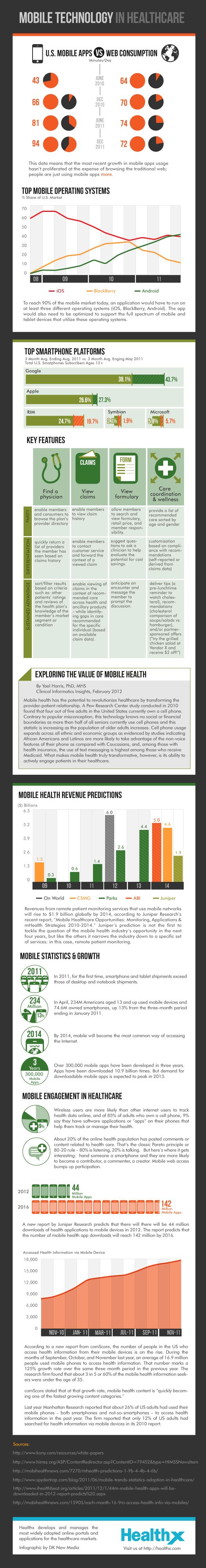 Mobile technology in healthcare: another #infographic but lots of decent data #hcsm #mhealth