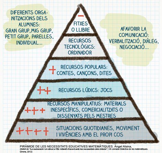 piramide+necessitats+mates.jpg (550×522)