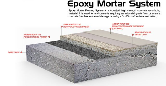 What is Epoxy Mortar?
