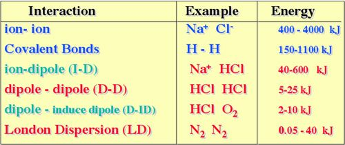 Table illustrating relative energies of intermolecular forces.
