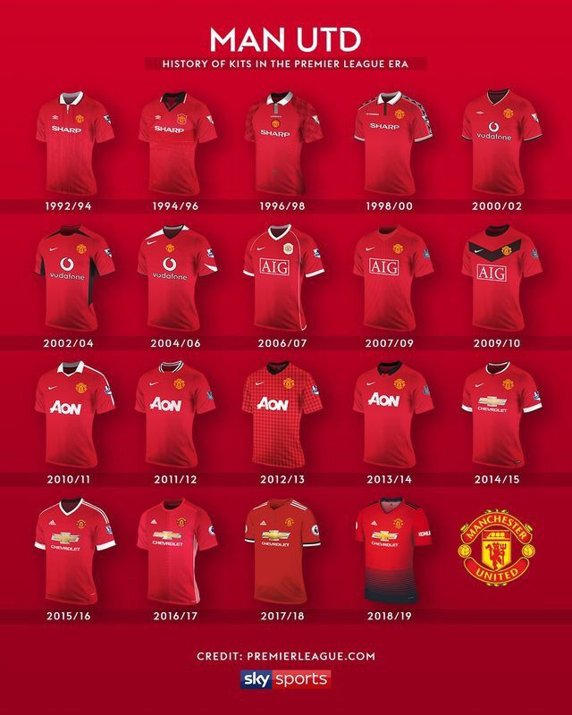 Man Utd Home Shirts For 1992 93 To 2018 19 Manchester United Team Manchester United Art Manchester United
