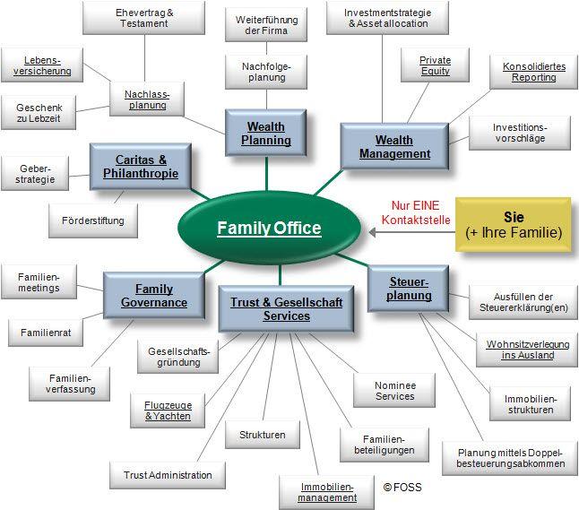DE: Liste von Family Office Dienstleistungen. Ein Family Office kann viele Dienstleistungen anbieten, aber wie wählen Sie das richtige Family Office aus?