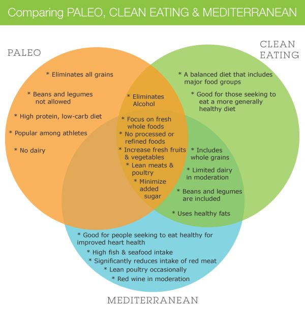 comparing paleo, clean eating, and Mediterranean diets