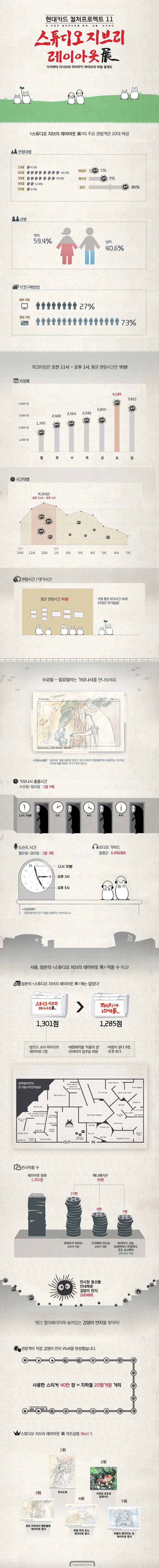 [인포그래픽] 컬처프로젝트 11 스튜디오 지브리 레이아웃 展이 남긴 기록들