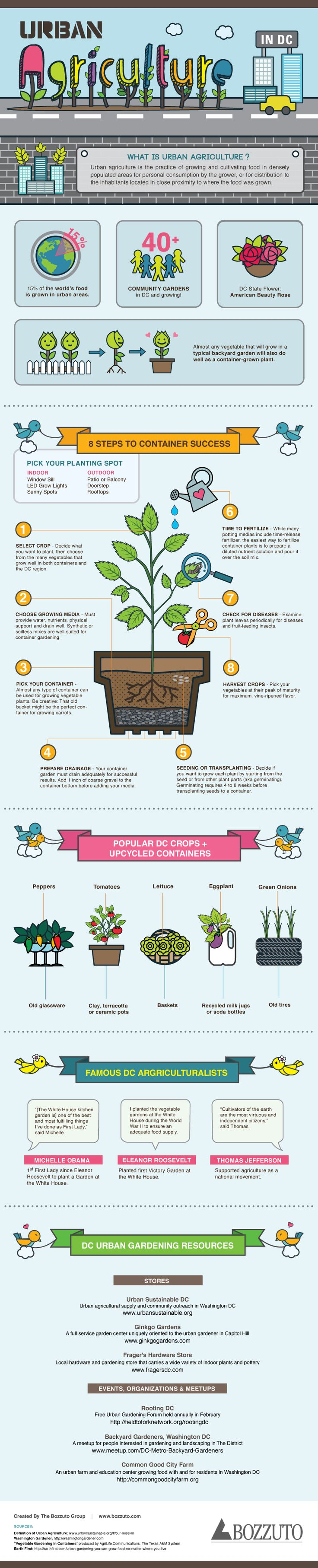 This Urban Agriculture in DC Infographic shares some facts of the movements (lead in part by Michelle Obama) and getting started tips for your own balcony or rooftop garden.