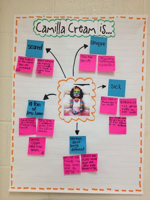 This is a great sample character map:  the blue stickies describe her and the pink stickies give examples from the text, or evidence.