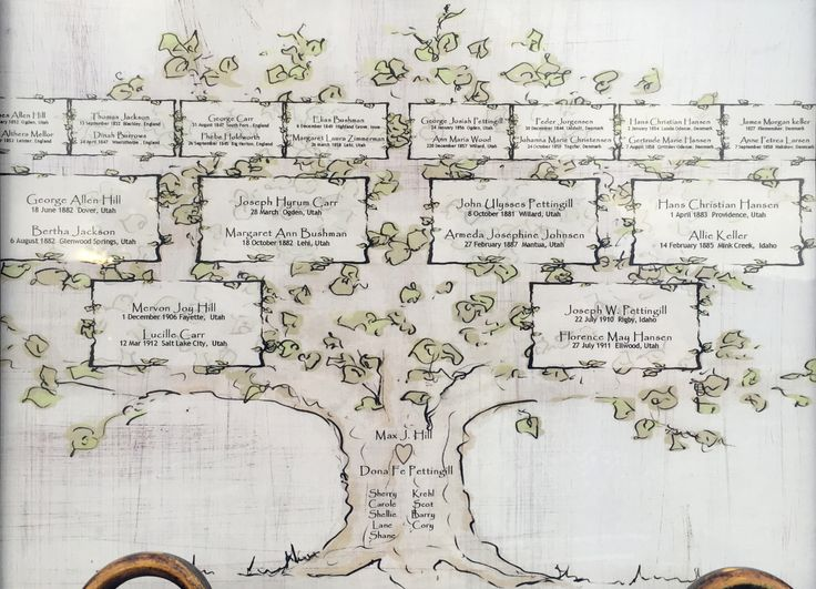 Create an heirloom with this hand drawn family tree. Simply list your family names in the form below and we'll take care of the rest. You will receive a PDF and jpg files and an 11 x 14 printed versio                                                                                                                                                     More