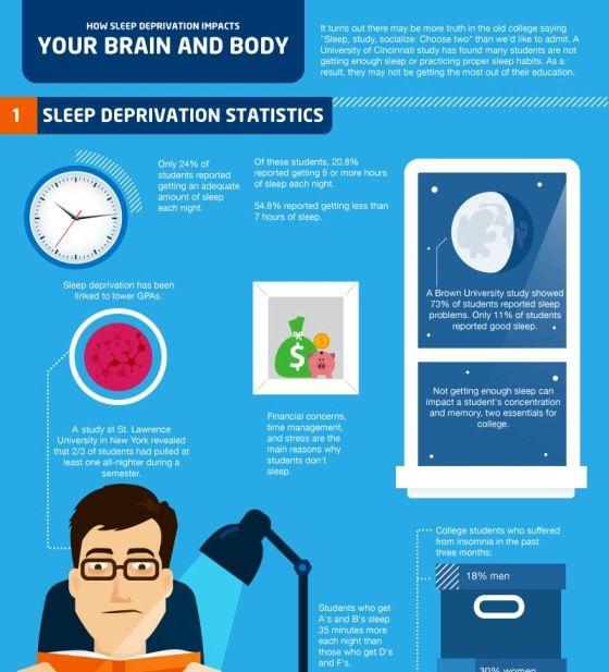 A study on sleep deprivation