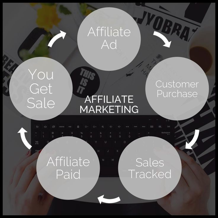 4 core players of Affiliate marketing: the merchant (also known as 'retailer' or 'brand'), the network (that contains offers for the affiliate to choose from and also takes care of the payments), the publisher (also known as 'the affiliate'), and the customer.