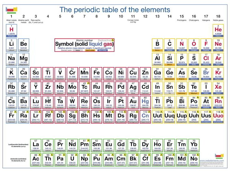 Chemistry periodic table chemistry projects and chemistry homework help