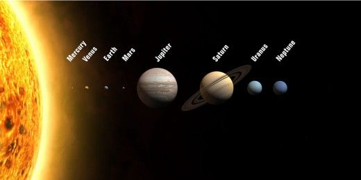 The Sun and all the planets in sequence from the Sun. All these planets and the Sun are sized to scale - showing just how big Jupiter is compared to Earth, and just how small all the planets are compared to the Sun