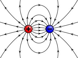 Illustration of the electric field surrounding a positive (red) and a negative (blue) charge. Description from en.wikipedia.org. I searched for this on bing.com/images