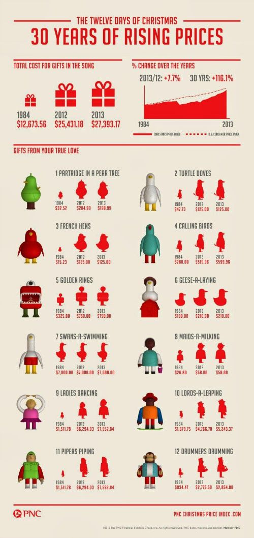 "The Twelve Days Of Christmas Rising Cost Shows That We Don't Need ""Things"" To Be Happy #infographic"