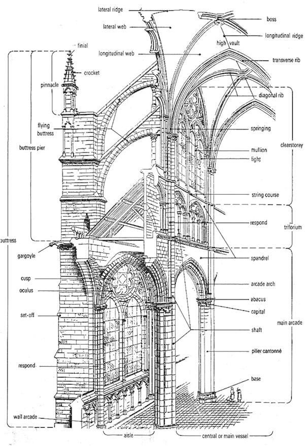 Gothic Architecture Interior Diagram Gothic On Pinterest Gothic