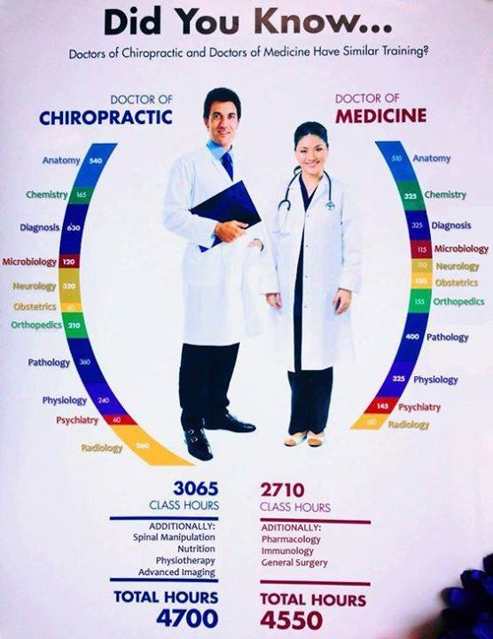 Times have changed and #chiropractors like Dr. Butch Sonnier have spent thousands of hours studying what will provide you overall #wellness. For a fresh approach on #pain relief call our office today. Sonnier Chiropractic Clinic -  225-766-2952
