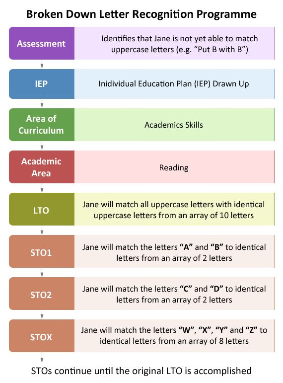 Best 25+ Individual Education Plan Ideas Only On Pinterest