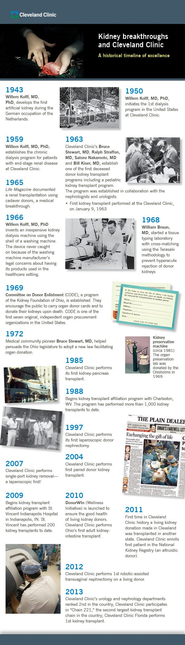 The historical timeline and evolution of #kidney transplant at Cleveland Clinic. #history